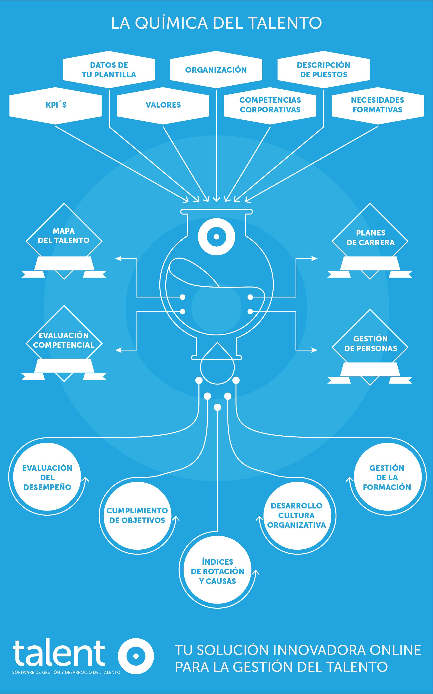 infografia talent v3-01 (1) (1)